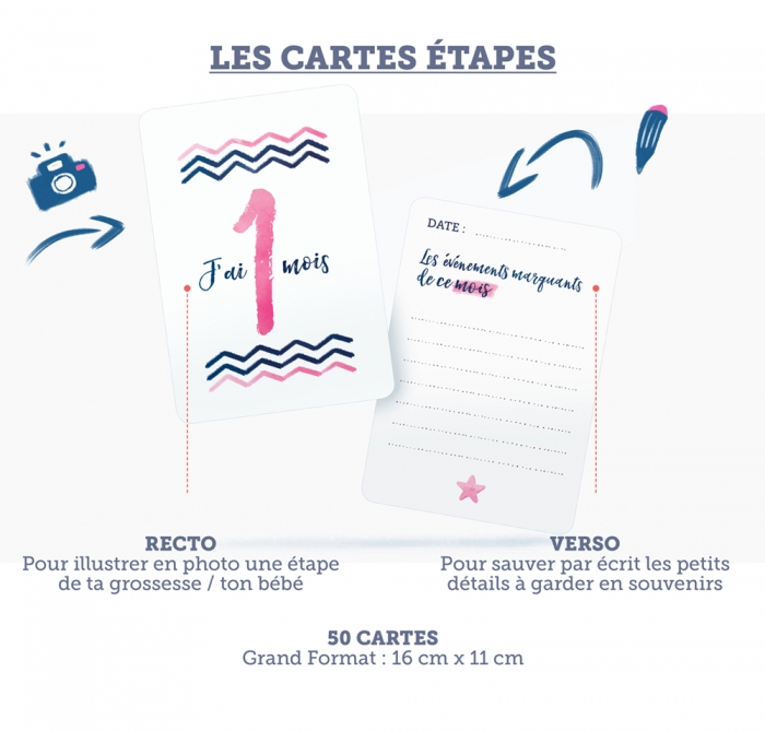 Présentation Cartes Etapes